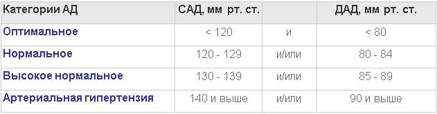 Мкб-10 гипертоническая болезнь 3 ст риск 4